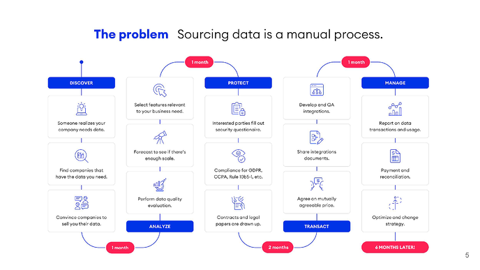 Buying data is a complex process