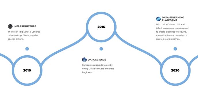 The Evolution of Enterprise Data Strategies